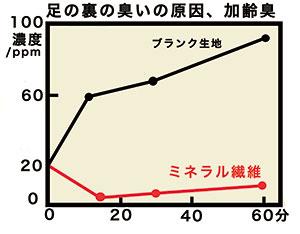イソ吉草酸の濃度変化グラフ
