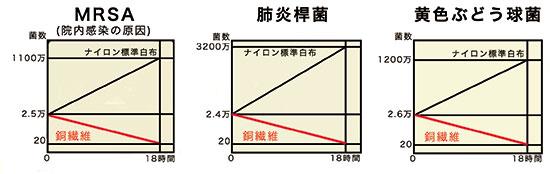 MRSA・肺炎桿菌・黄色ぶどう球菌の濃度変化グラフ