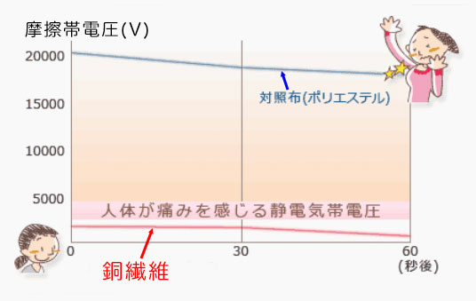 静電気グラフ