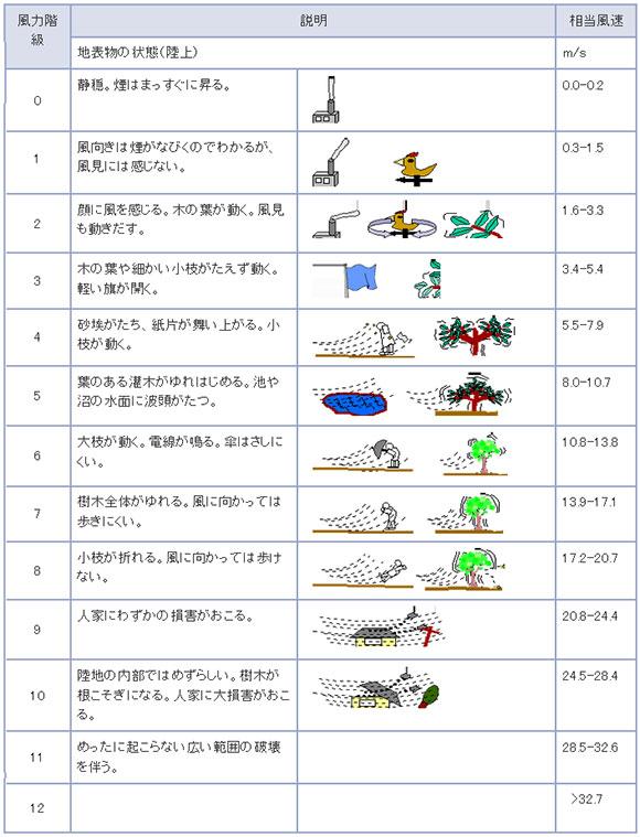 ビューフォート風力階級表
