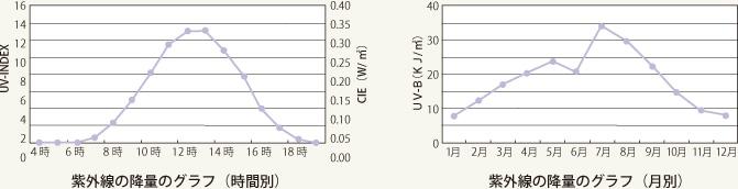 紫外線の降量グラフ