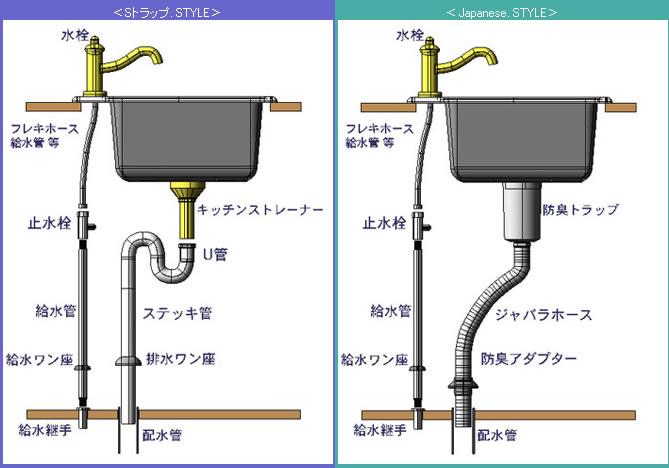 キッチンシンク用排水部材