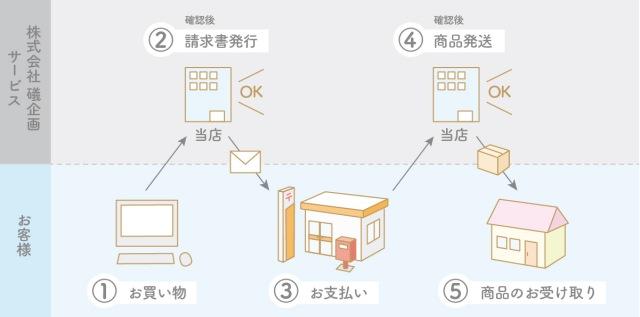 郵便振込での支払い方法
