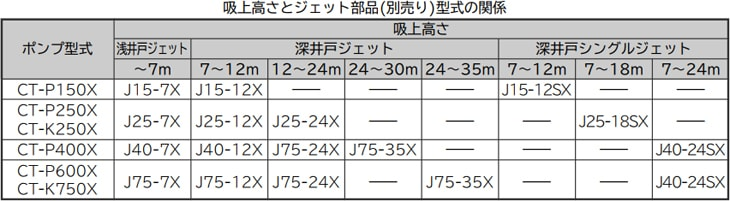 日立ジェット対応表