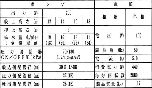 pg-207f-5の仕様表