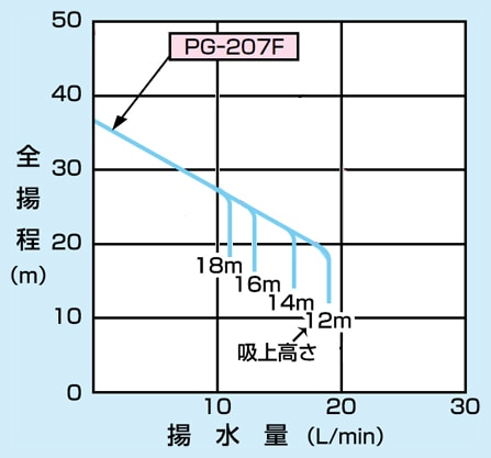 pg-207f-6の仕様表