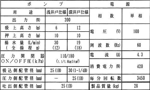 pg-207k-6の仕様表