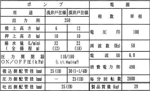 pg-257k-5の仕様表
