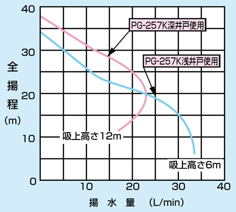 pg-257k-6の仕様表