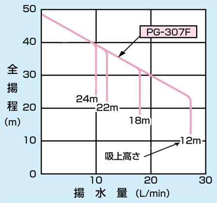 pg-307f-6の仕様表