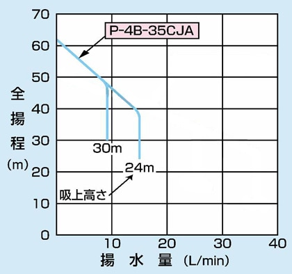 PG-407F-6の仕様表