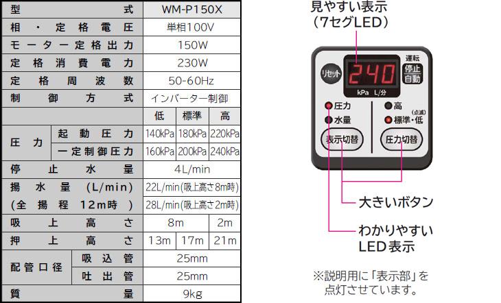 WM-P150Xの使用表