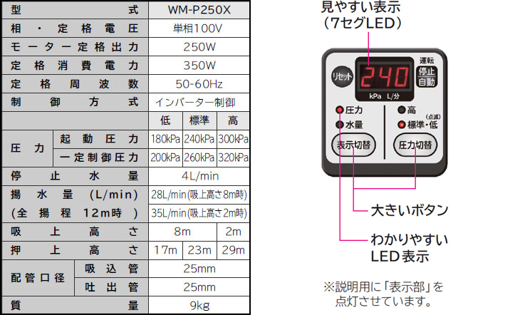 wm-p250xの使用表