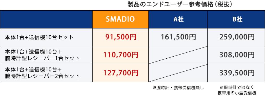 スマジオ価格比較