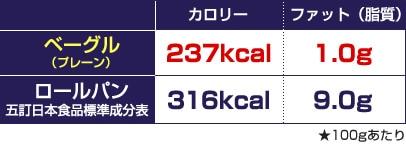 ベーグルとロールパンの比較
