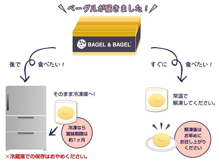 ベーグルの保存方法