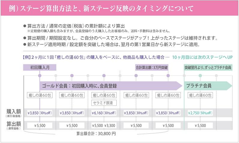 定期便の累計ご注文額について解説図