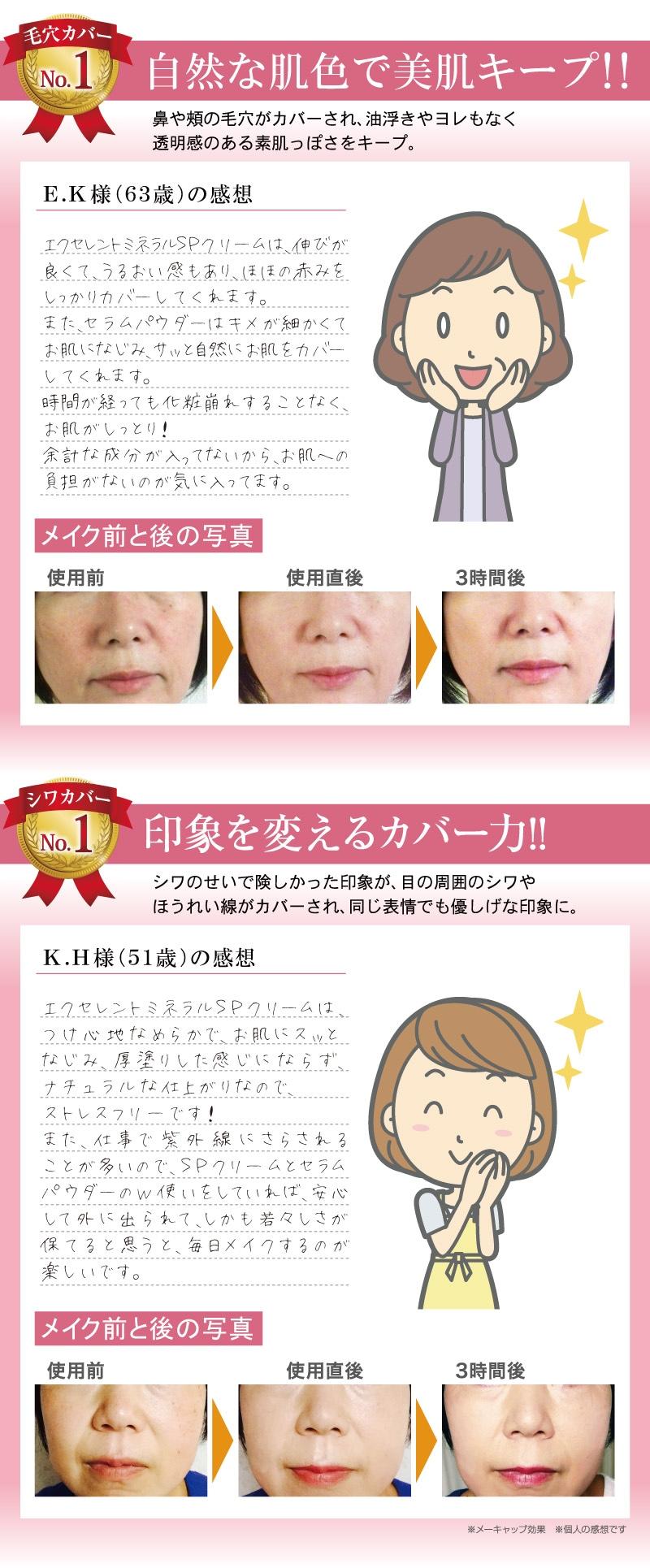 E.K様(63歳)の感想 エクセレントミネラルSPクリームは、伸びが良くて、うるおい感もあり、頬の赤みをしっかりカバーしてくれます。また、セラムパウダーはキメが細かくてお肌に馴染み、サッと自然にお肌をカバーしてくれます。時間が経っても化粧崩れすることなく、お肌がしっとり!余計な成分が入ってないから、お肌への負担がないのが気に入ってます。 K.H様(51歳)の感想 エクセレントミネラルSPクリームは、つけ心地なめらかで、お肌にスッとなじみ、厚塗りした感じにならず、ナチュラルナ仕上がりないので、ストレスフリーです!また、仕事で紫外線にさらされることが多いので、SPクリームとセラムパウダーのW使いをしていれば、安心して外に出られて、しかも若々しさが保てると思うと、毎日メイクするのが楽しいです。