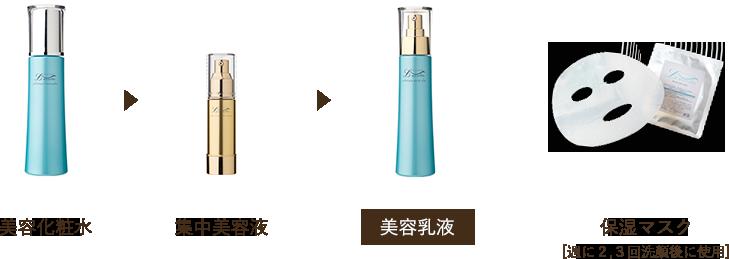 美容化粧水→集中美容液→美容乳液→保湿マスク(週に2・3回洗顔後に使用)