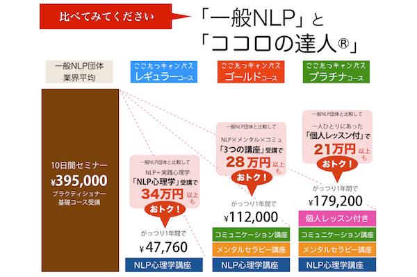 一般NLP団体とここたつキャンパスの料金と受講期間の比較表