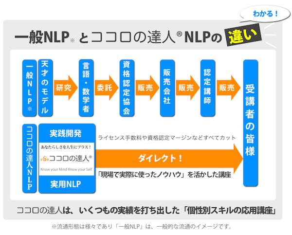 一般NLPとココロの達人NLPの違い