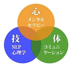 3つの講座の三位一体マップ