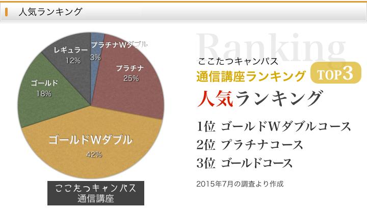 ここたつキャンパス通信講座の人気ランキングのトップ3
