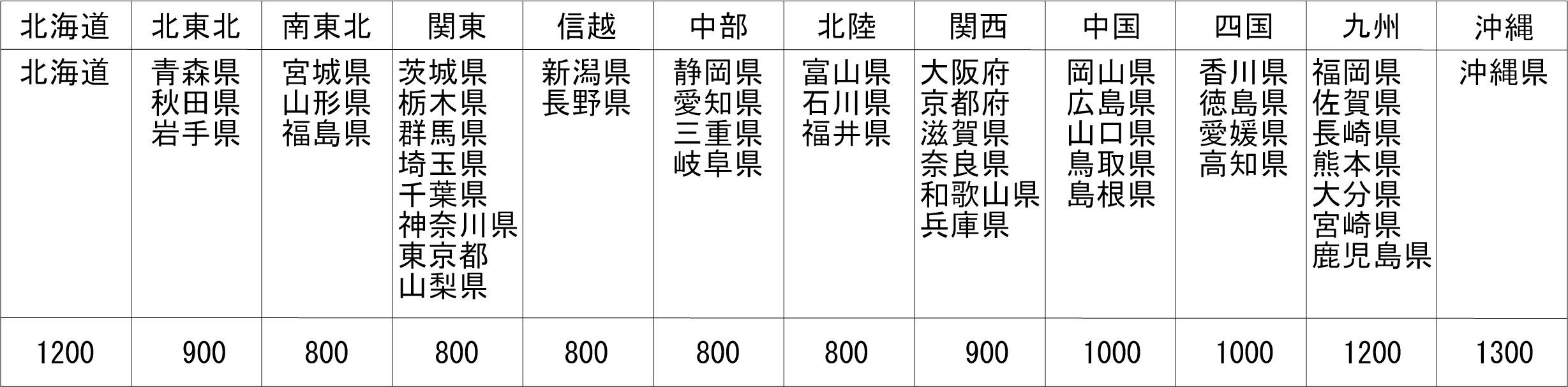 クロネコヤマト新価格表