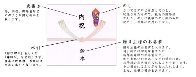 のし紙の種類