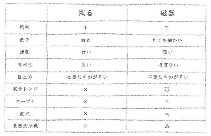 陶器と磁器の特徴比較表