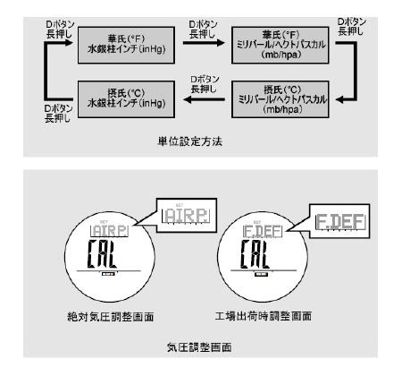 気圧系の設定/表示単位の変更
