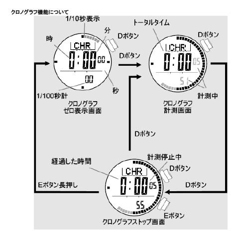 クロノグラフの使用方法 LAD WEATHER(ラドウェザー)WEATHER MASTER