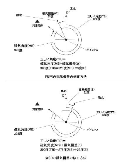 磁気偏差の修正方法について LAD WEATHER(ラドウェザー)WEATHER MASTER
