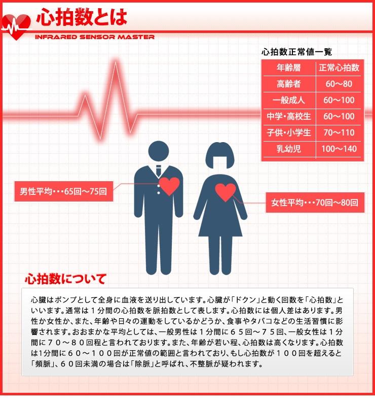 心拍と心拍数の説明