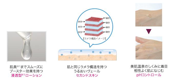 浸透型ローション・セカンドスキン・pHコントロール