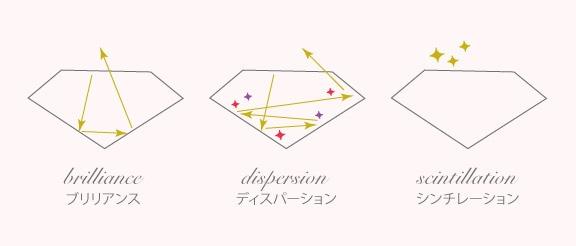 ダイヤモンドの光の種類
