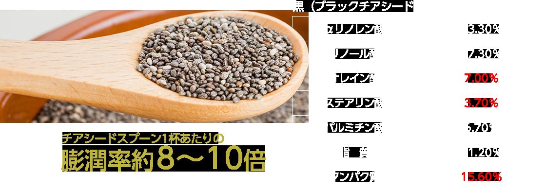 黒(ブラックチアシード)膨潤率約8〜10倍