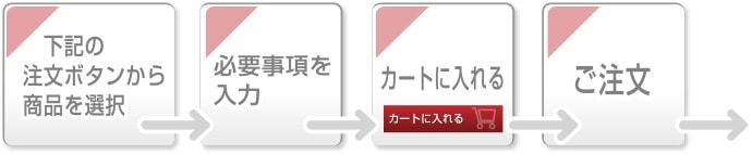 のぼり旗-ご注文からお届けまで(1)