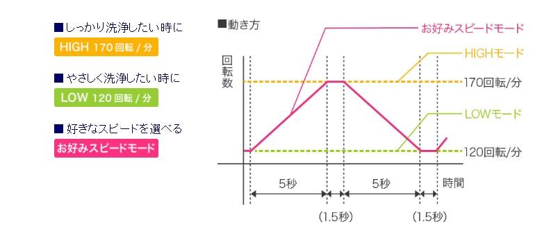 3つのモードの動き方
