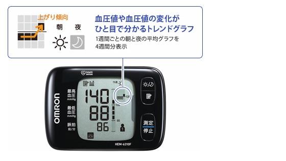 血圧値や変化がひと目で分かるトレンドグラフ