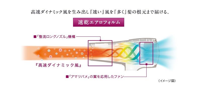 高速ダイナミック風を生み出し「速い」風を「多く」髪の根元まで届ける速乾エアロフォルム