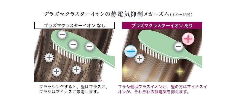 プラズマクラスターイオンの静電気抑制メカニズム