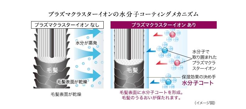 プラズマクラスターイオンの水分子コーティングメカニズム