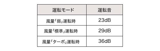 風量弱:23dB、風量標準:29dB、風量ターボ:36dB