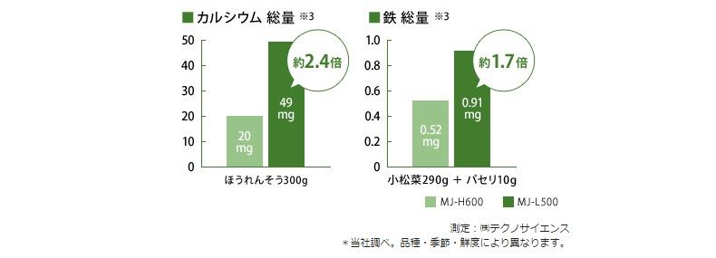 ほうれんそう300gおよび小松菜290g+パセリ10g