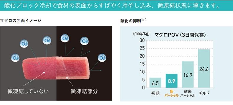 酸化ブロック冷却で食材の表面から素早く冷やし込み、微凍結状態に導きます。