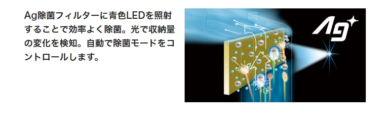 Ag除菌フィルターに青色LEDを照射することで効率よく除菌。