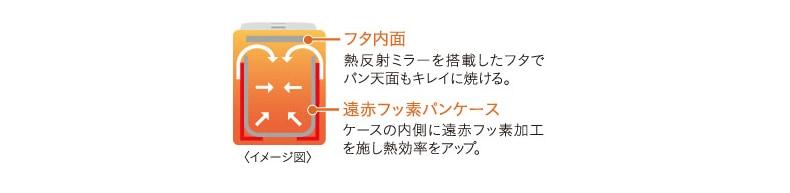熱反射ミラーを搭載したフタでパン天面もキレイに焼ける。