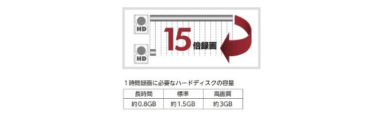 1時間録画に必要なハードディスクの容量