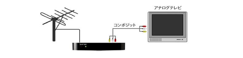 アナログテレビモニターとの接続例